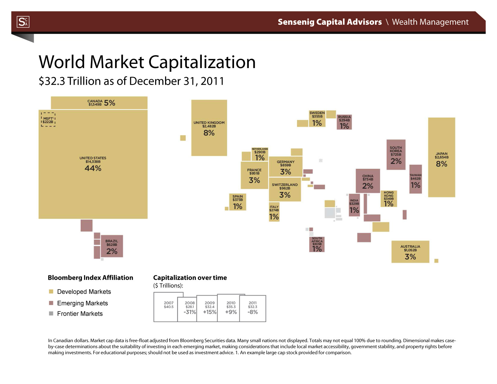 wiki list public corporations market capitalization